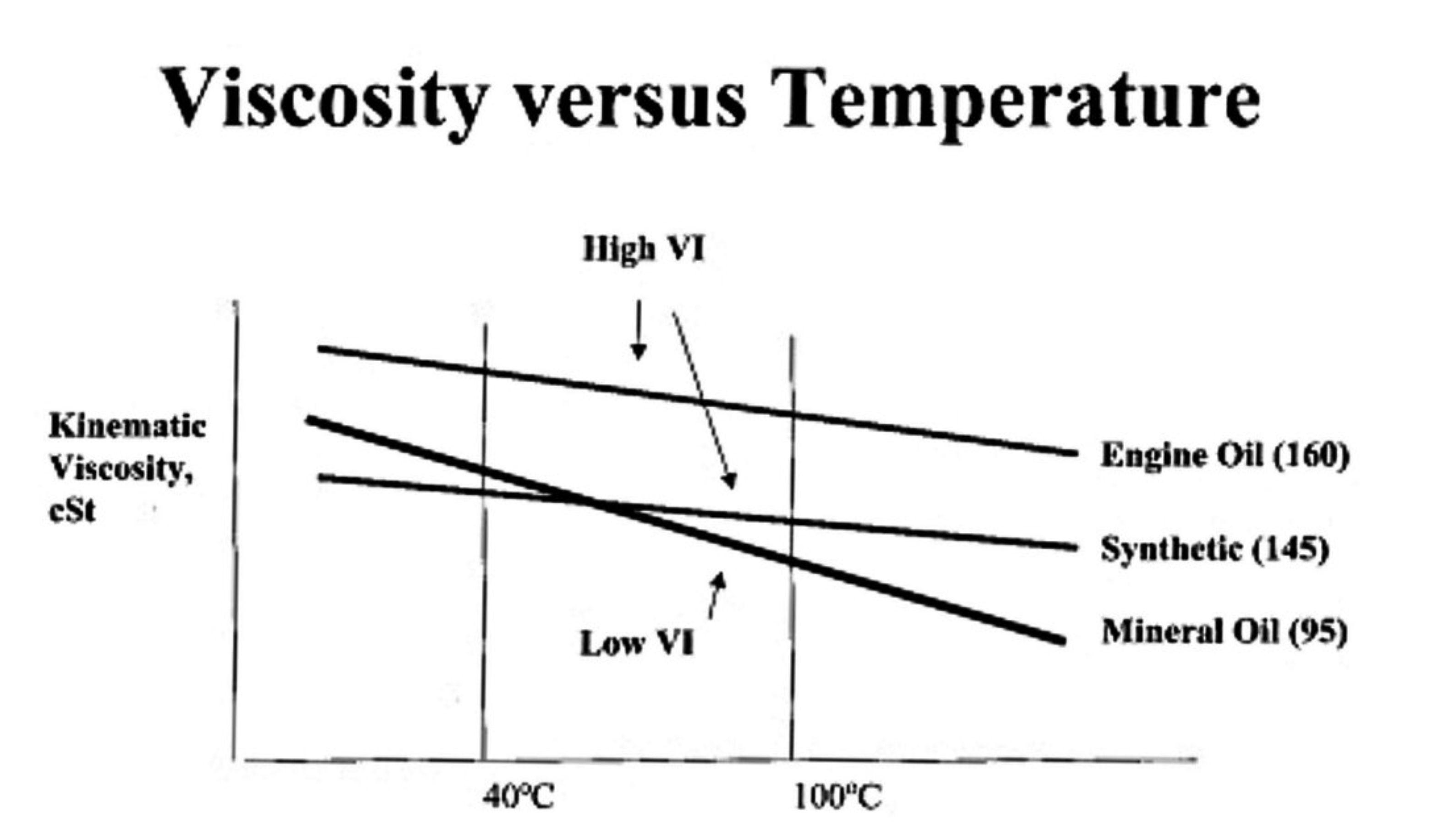 Motor oil viscosity vs rature graph Motor oil viscosity ratings
