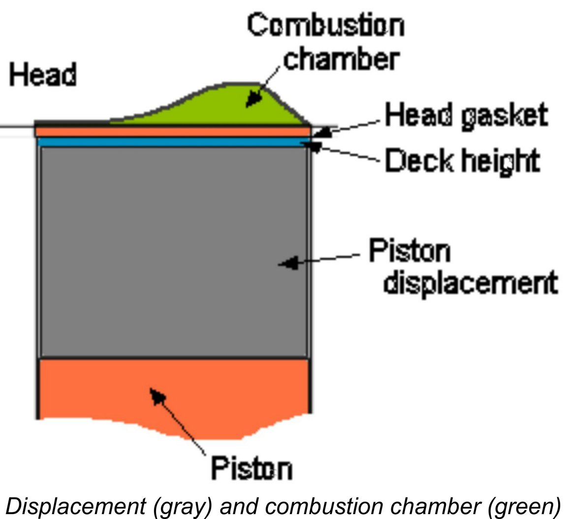 Compression Ratio Measurement Fixed Piston Engine Diagram Its Not Technically Correct To Do So But Geometric Is Widely Used That I See Little Point In Fighting It Rather Like The Use Of